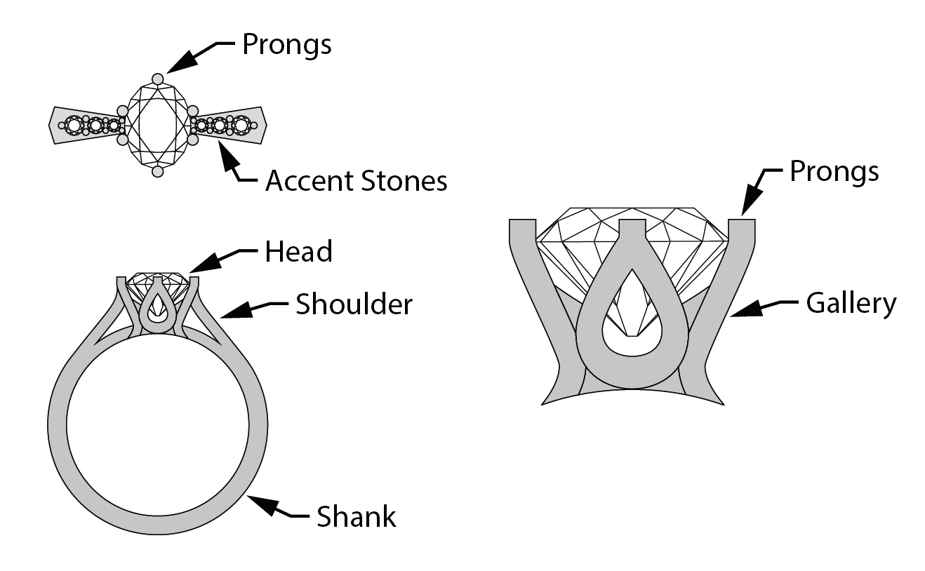 essential jewellery terms for rings and stone settings